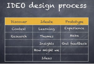 Includes the sub-steps in each of the stages of Discover, Ideate and Prototype